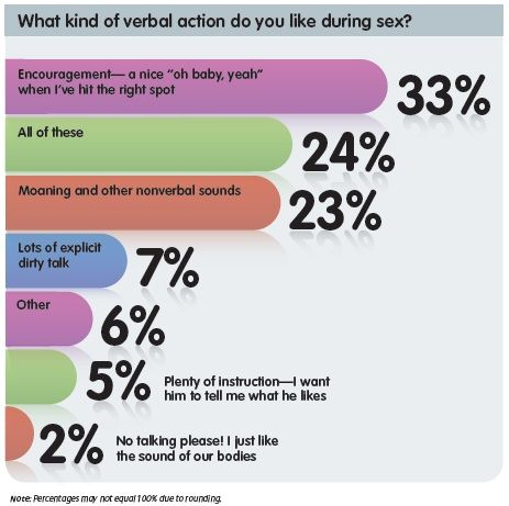 verbal-sex