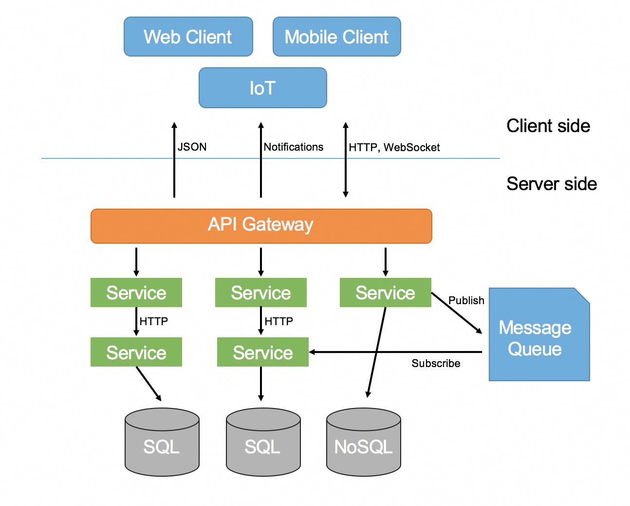 medium resolution of microservices architecture webdeveloper