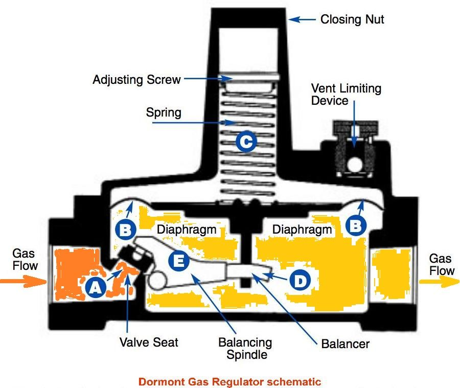 Gas Regulator Schematic Adapted From Dormont Gas Regulator