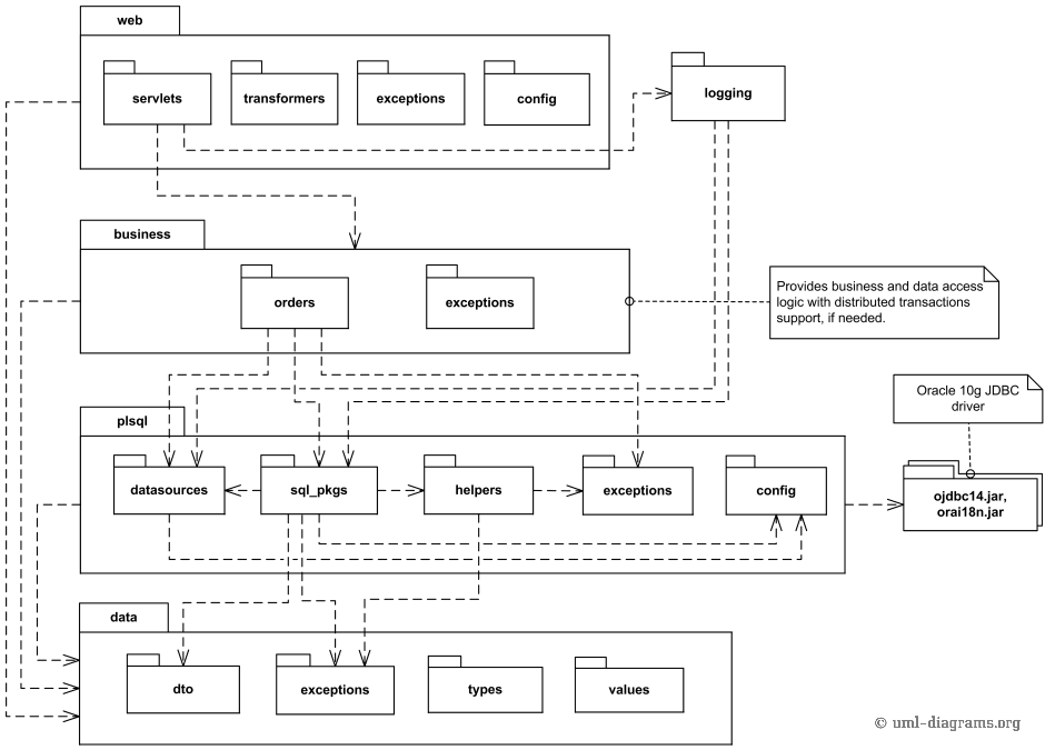 package diagram of a multi