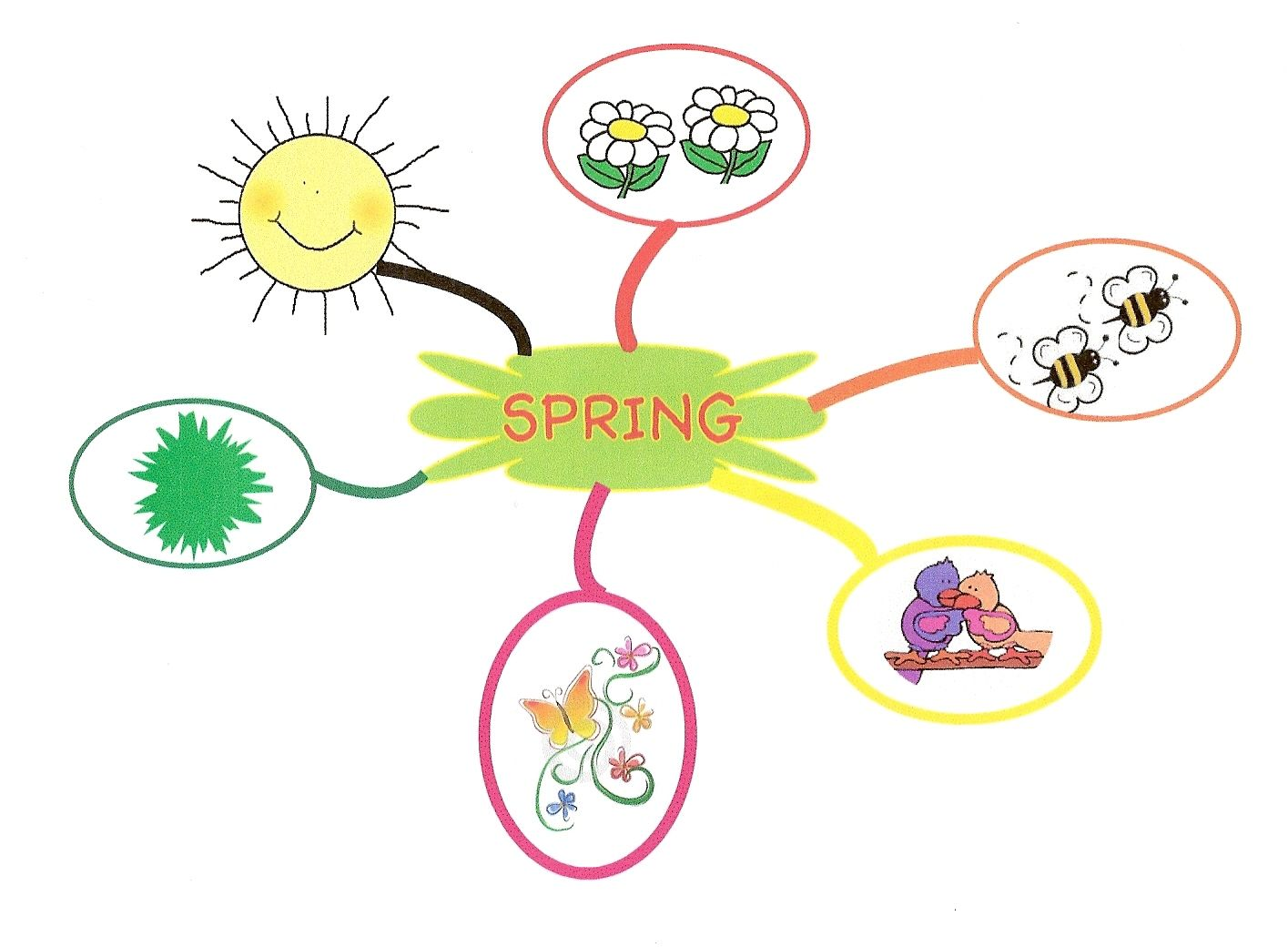 Mind Map For Toddlers