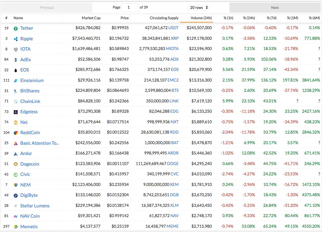 51+ Reddit Cryptocurrency Investing