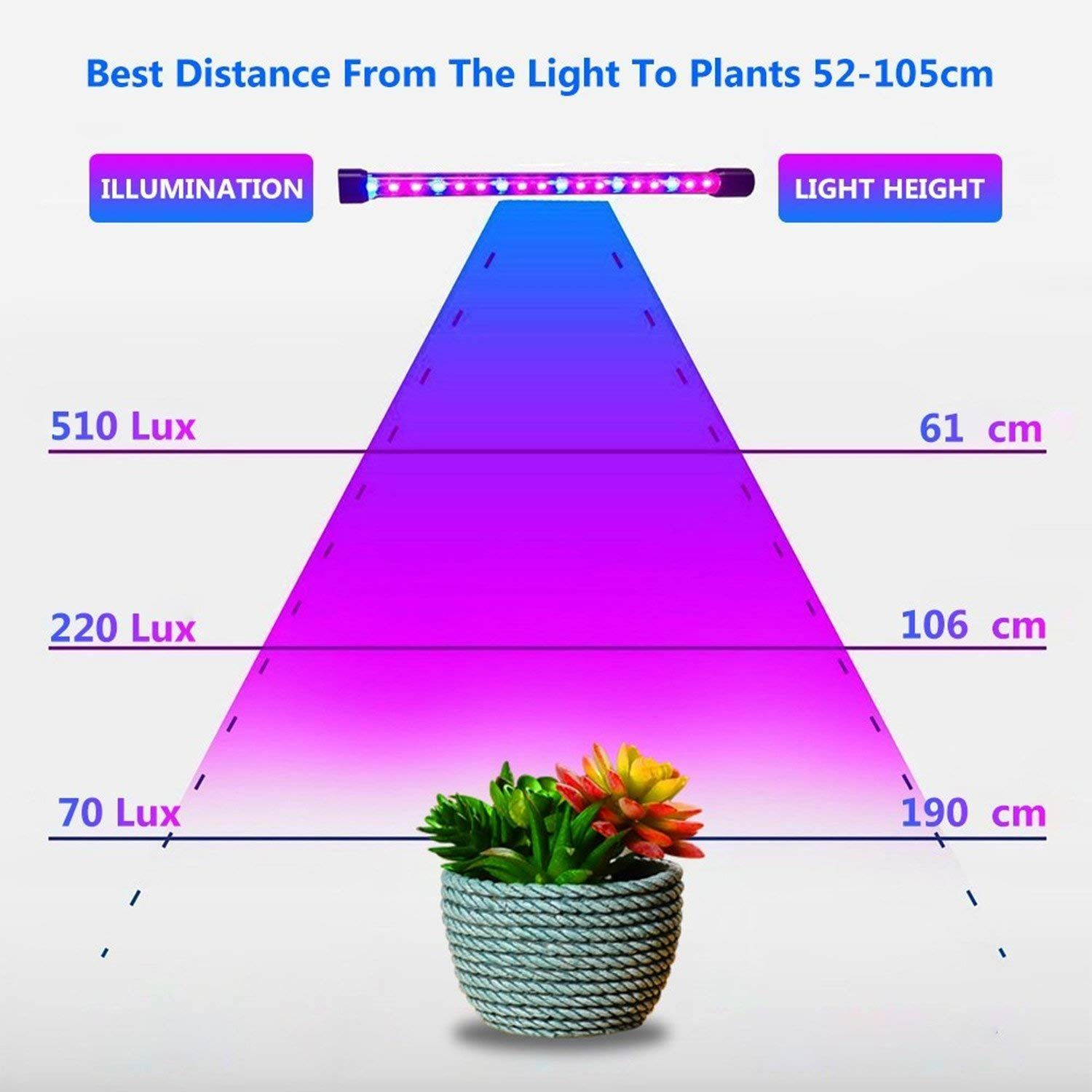 Why Choose Led Grow Lights Led Lights Are The Best Choice Because They Produce Less Heat Use Less Electrici Led Grow Lights Grow Lights Greenhouse Gardening