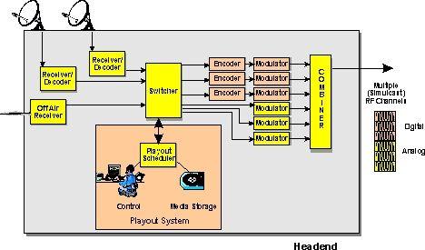 electrical wiring ag catv headend system digital tv wiring diagram rh pinterest com  catv cable wiring diagram