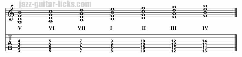 Major Scale In Fourths 4 Notes Freedom Blues Music Theory