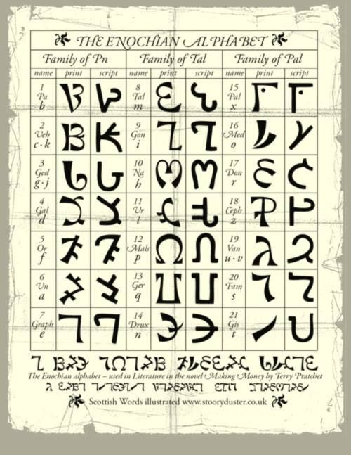 The Enochian Alphabet ' Of Dr  John Dee  | Fonts - Clip