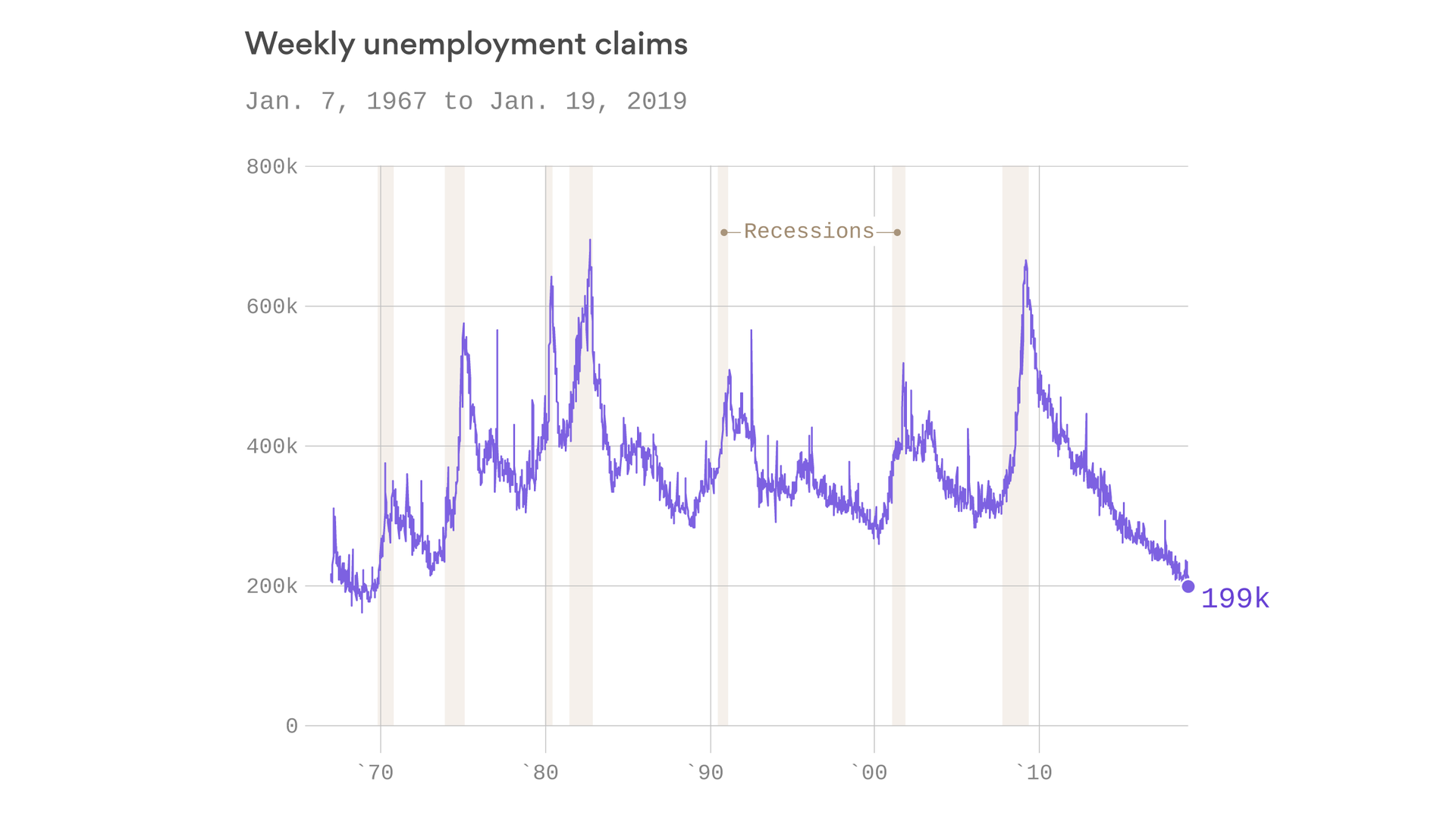 U S Jobless Claims Dropped To Lowest In 50 Yearshttps Http Bit Ly 2uokb4t Uplifting News Positive News Feel Good News