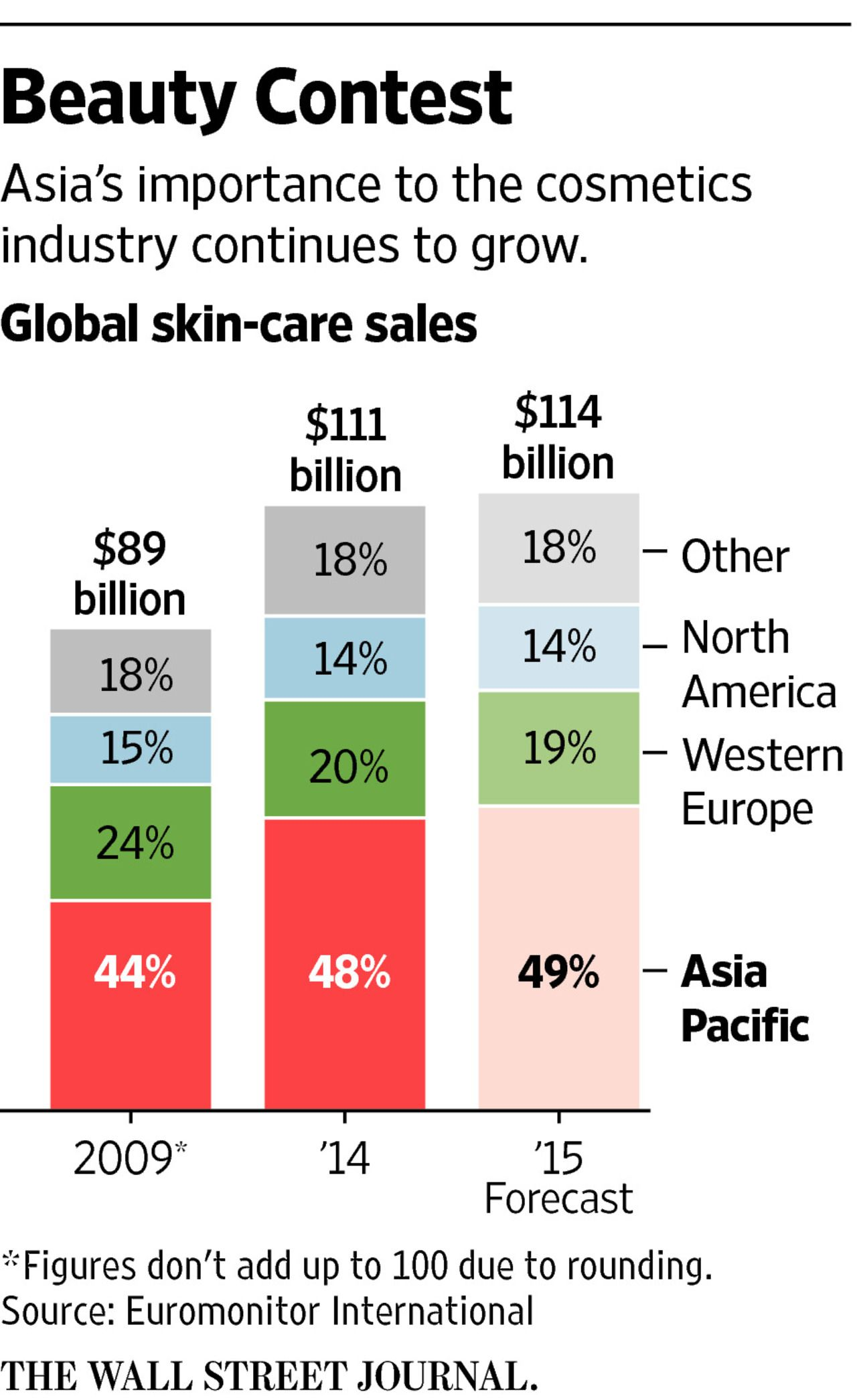 Cosmetics Industry Applies Asian Trends to West