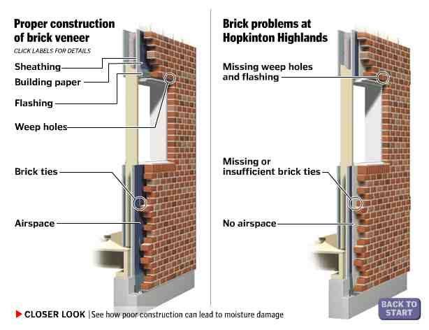Brick Veneer Google Search 450 Rainscreen Cladding