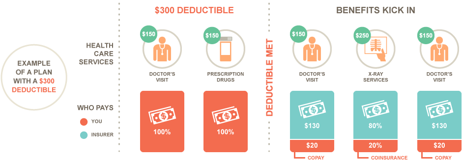 Deductible Benefits Medical Insurance Insurance Deductible