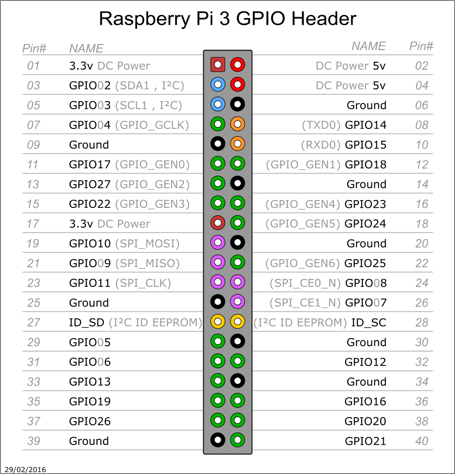 Raspbery Pi 2 3 B Pinout 40 Pin Rpi3 Pin Out Pi3 Pin Out Malina Elektronika Podelki