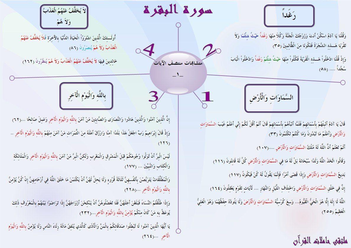 متشابهات سورة البقرة مع نفسها متشابهات منتصف الايات 1 Quran Karim Islam Quran Quran