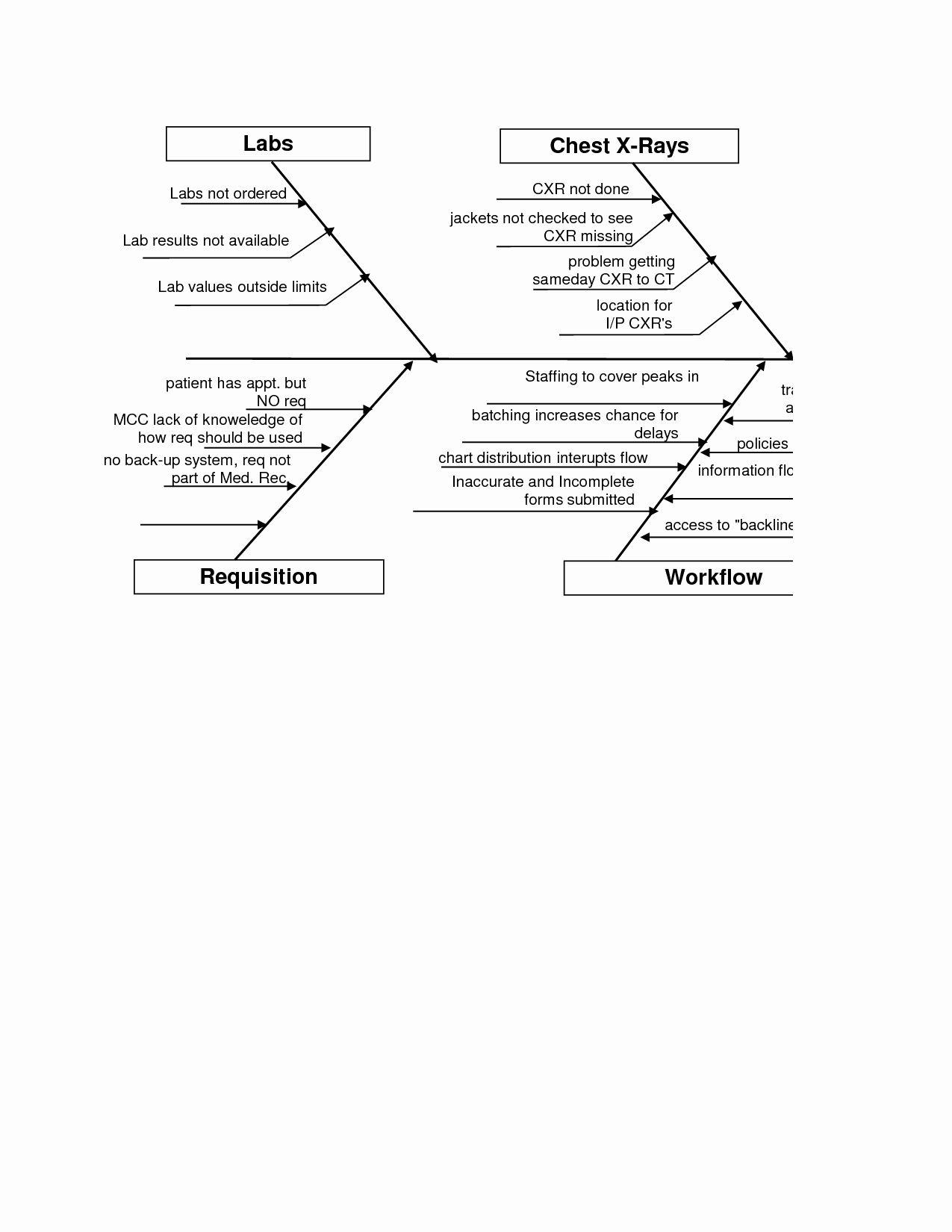 Fishbone Lab Diagram Template : fishbone, diagram, template, Printable, Chart, Templates