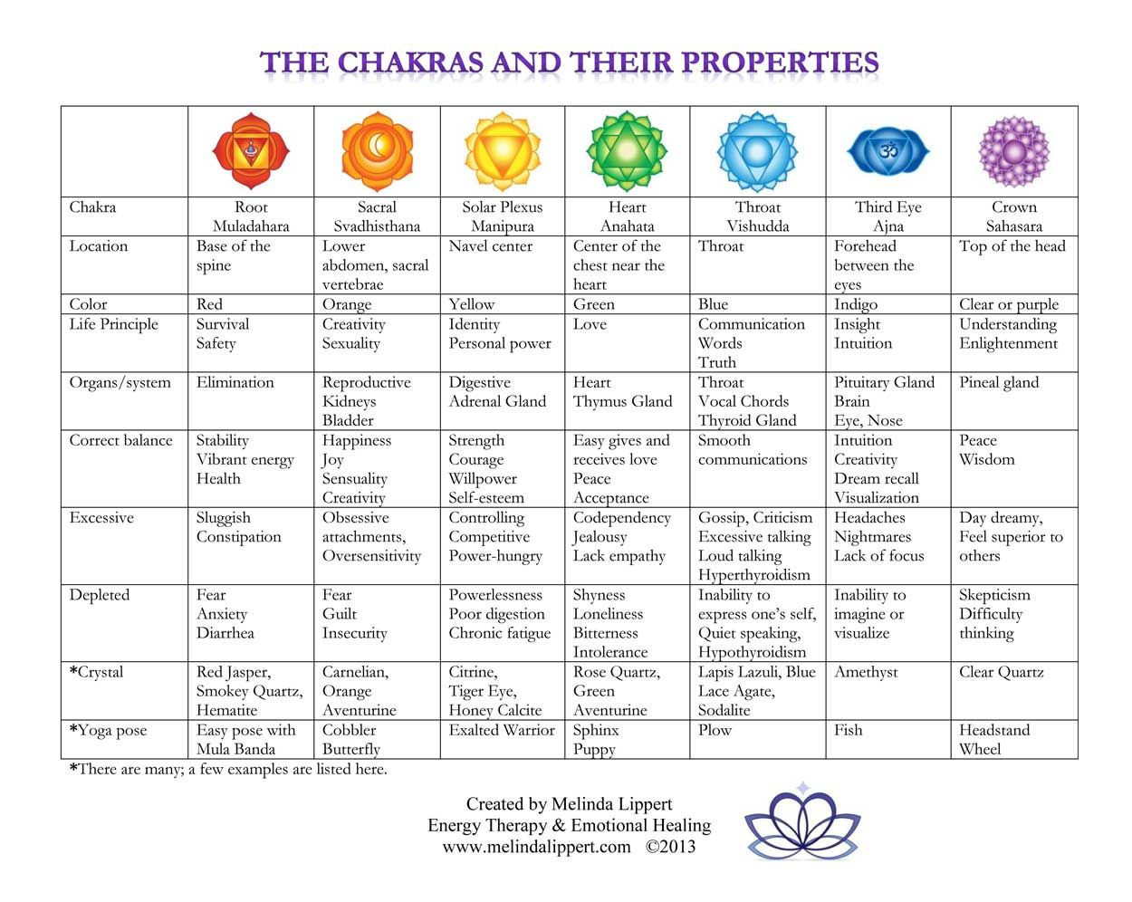 Chakras For Beginners Easiest Explanation Ever For The