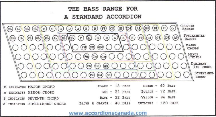 Accordion Bass Chart Keninamas