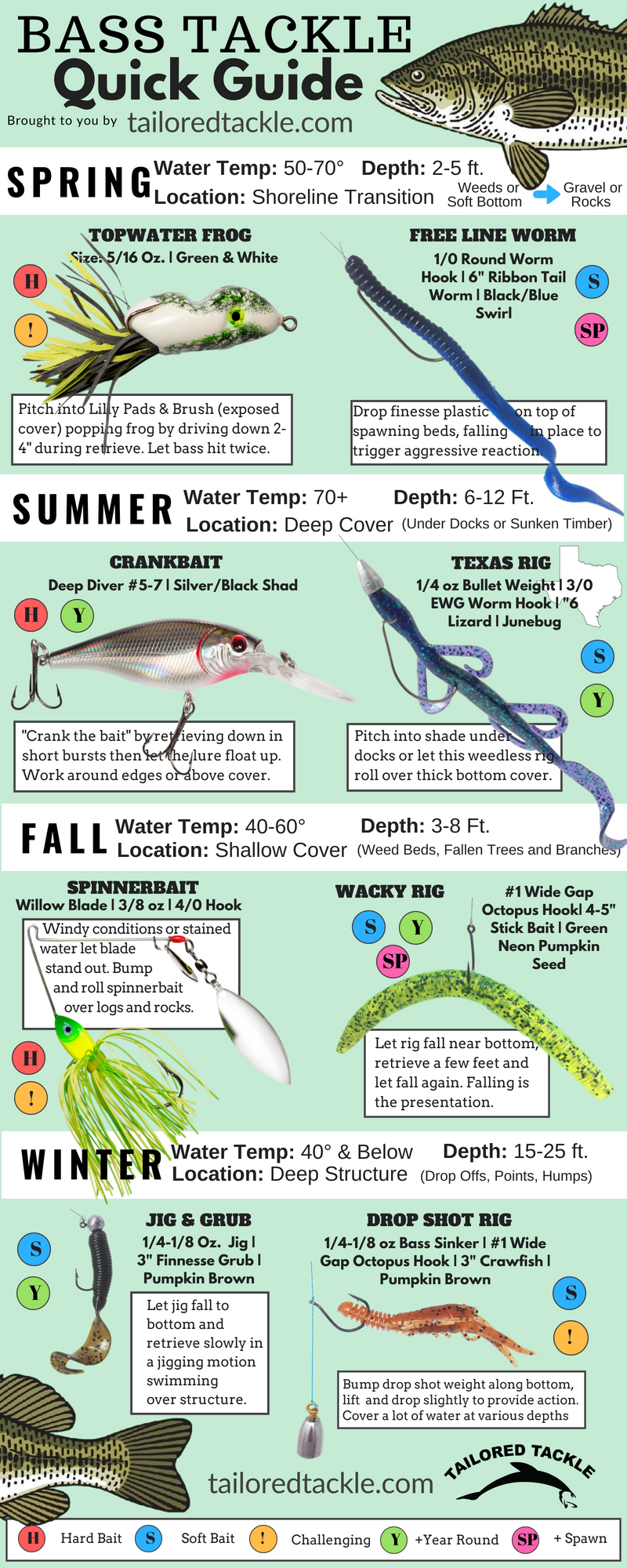 Bass Fishing Lure Quick Sheet - A Fast Reference to Popular Bass Fishing Lures and Soft Bait Rigs s