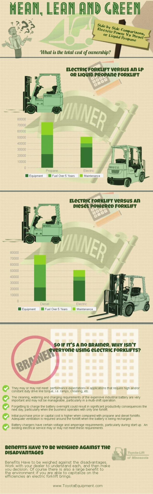Comparing costs of an electric forklift versus other fuels comparing costs of an electric forklift versus other fuels xflitez Gallery