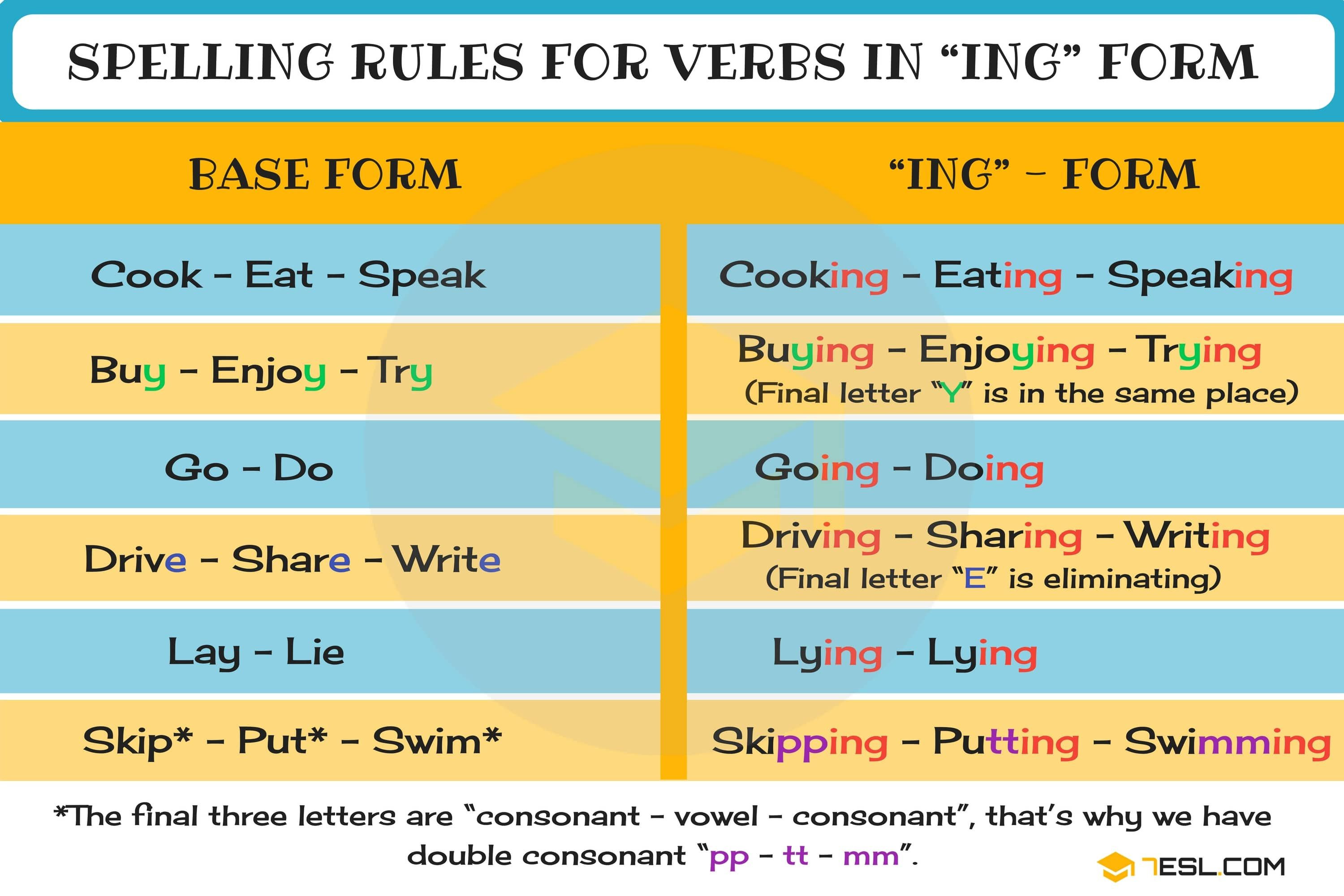 Present Continuous Spelling Rules