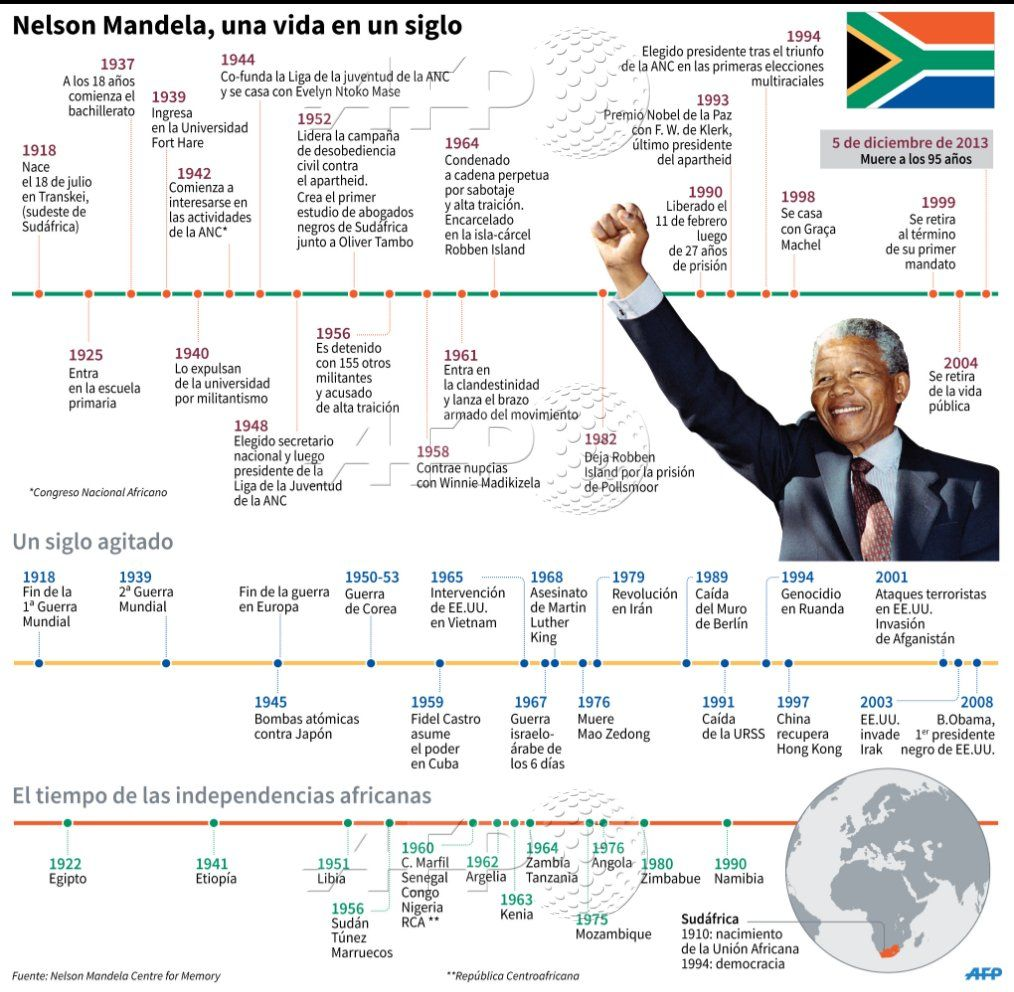 Infografía Ficha Bio De Nelson Mandela Y Grandes Momentos Históricos Afp Afpgraphics Publicado Por Afpespanol Nelson Mandela Política Bachillerato
