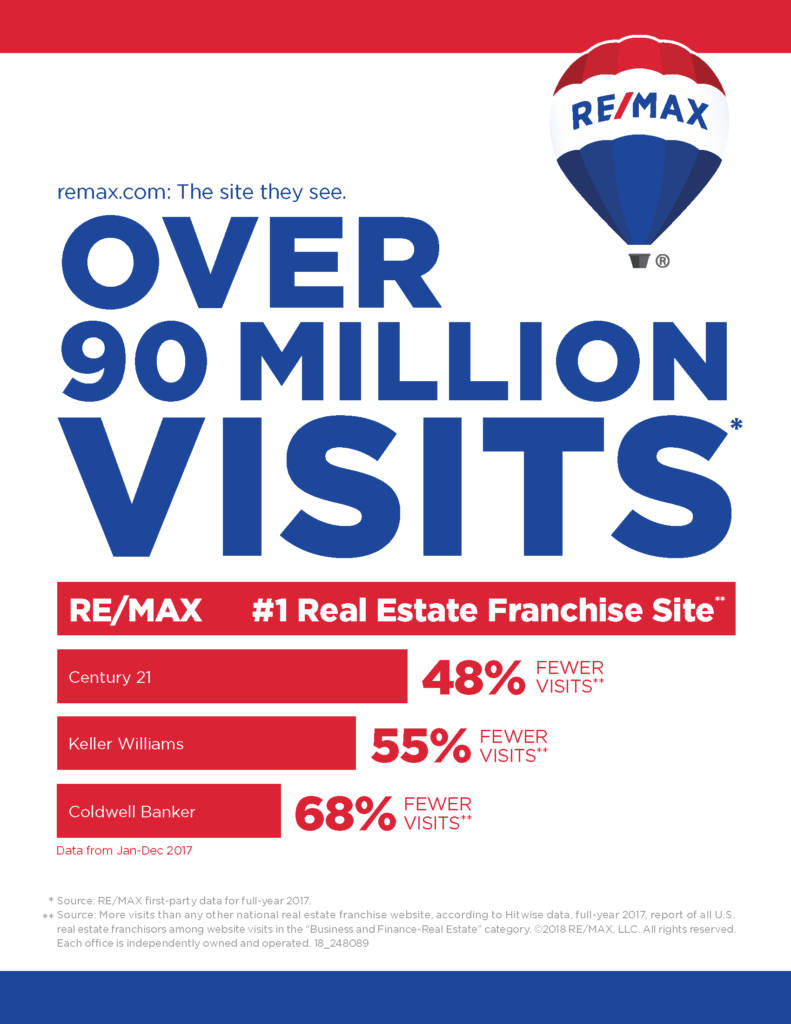 1 Realestate Franchise Website With Over 90 Million Visits In