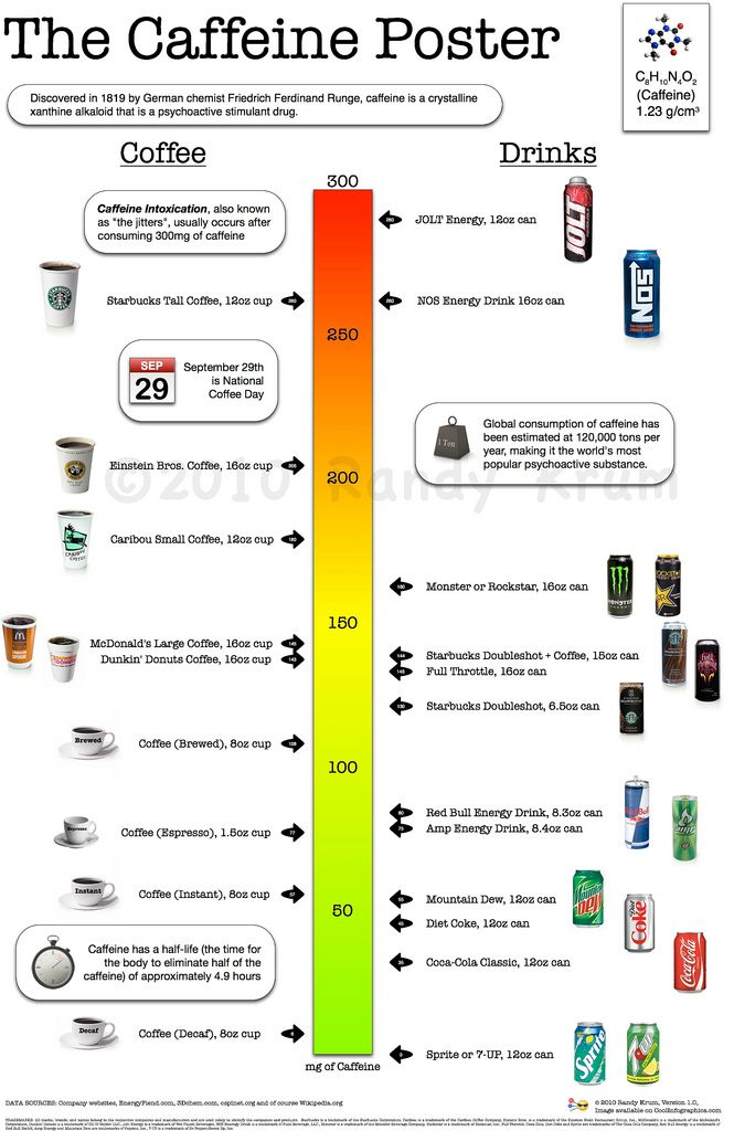 Pin By Cindy Fish On Just Cool Nutrition Infographic Energy Drinks Caffeine