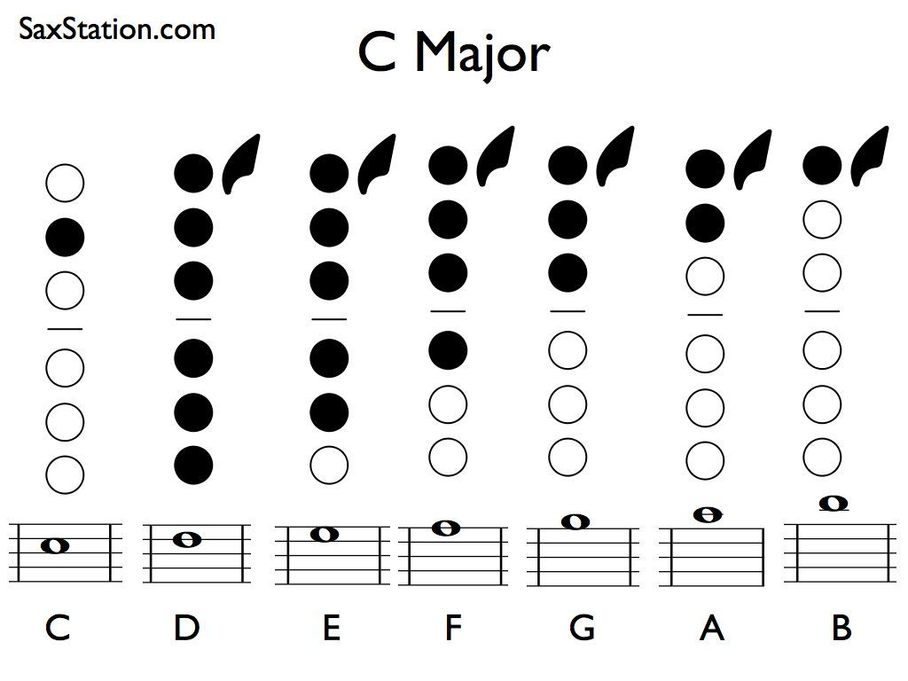 Saxophone Fingering Chart For C Major Scale From Middle C To Upper