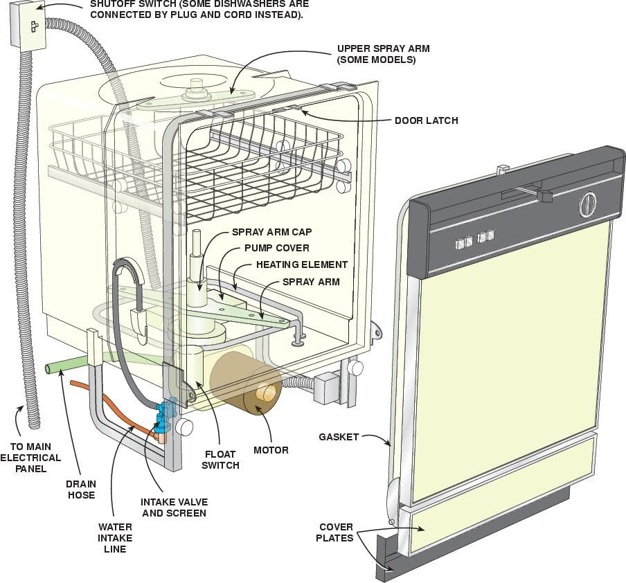 wiring of a dishwasher equity pinterest dishwashers and kitchens rh pinterest com wiring a dishwasher motor wiring a dishwasher plug