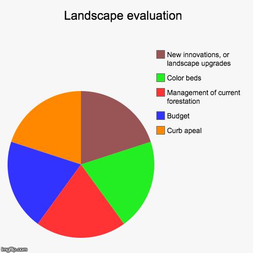 Landscape Evaluation Landscape Evaluation Curb Apeal Budget