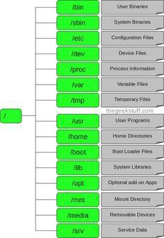 Estructura de directorios en Linux