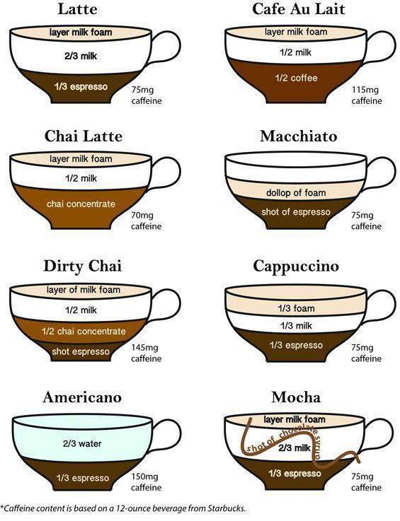 Espresso-Getränk-Rezepte Espresso Coffee Guide - Die besten Espresso-Getränk-Rezepte ...   - Barista spirit - #Barista #besten #coffee #die #Espresso #EspressoGetränkRezepte #guide #spirit #espressocoffee