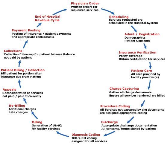 Medical Billing Image Unknown Source Www Aplusmedbilling Com