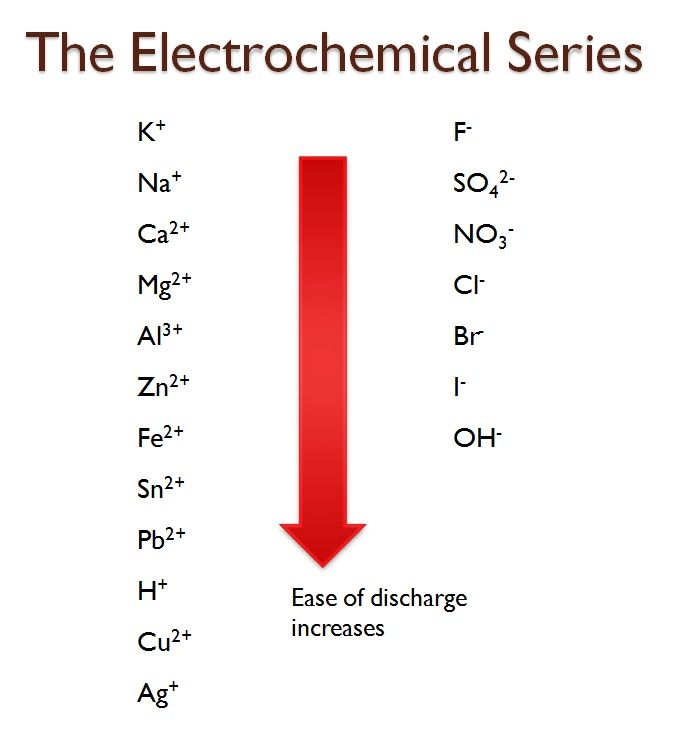Electrochemical Metal Series | Sci Tech, RED Earth Ground Battery