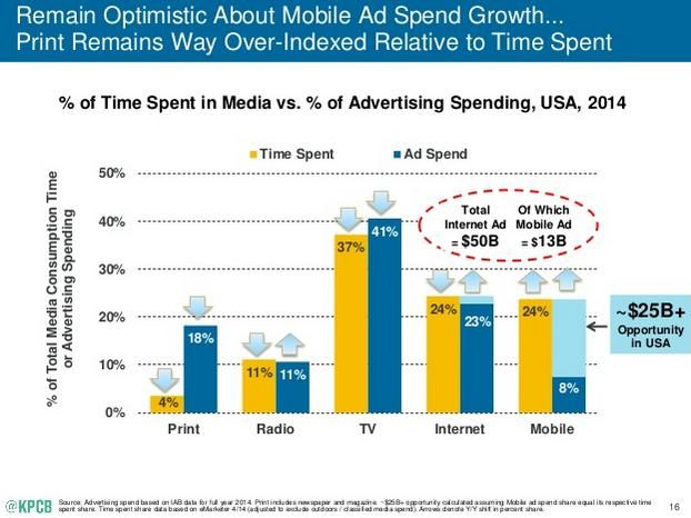 Modern Marketing At A Crossroads The Rise Of Online Audience Digital Advertising Mobile Advertising Online Advertising
