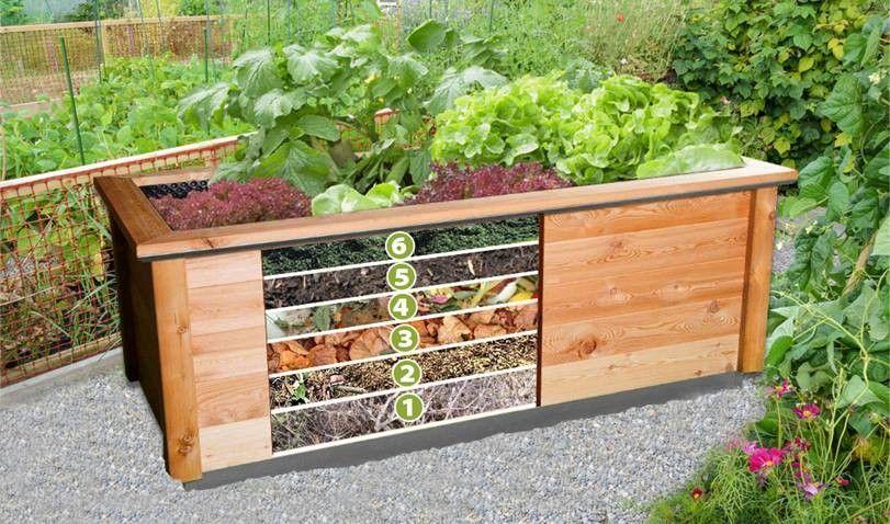 Hochbeet Befullen Materials For The Garden Fence For Garden Fences The Most Diverse Mat In 2020 Decorative Garden Fencing Vegetable Garden Raised Beds Garden Beds