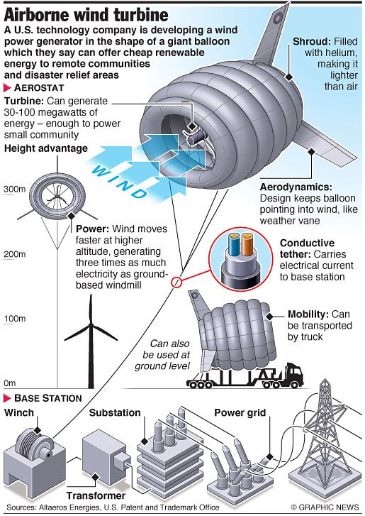 Airborne wind turbine   other interesting things