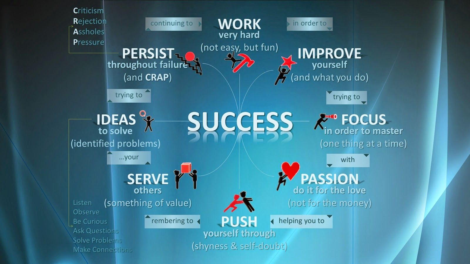 Life Cycle of # Success ..... # AppDevelopment | Quotes ...