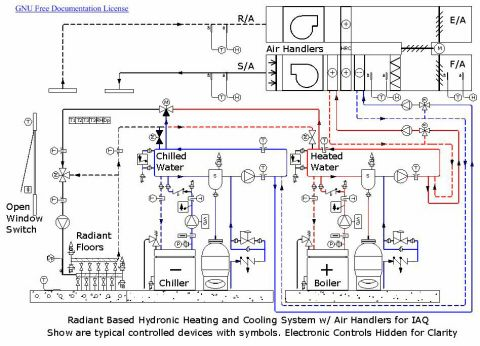 Hydronics Hydronic Heating Radiant Floor Hvac
