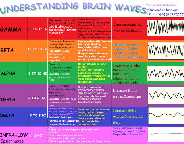EPSILON WAVES OR INFRA-LOW (< 5HZ)   Energy   Brain facts