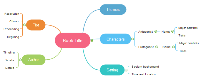 how to make a summary of a book