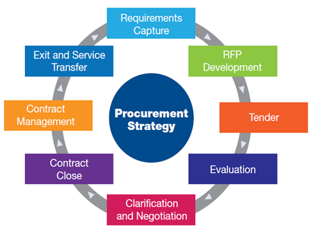 mondavi procurement management