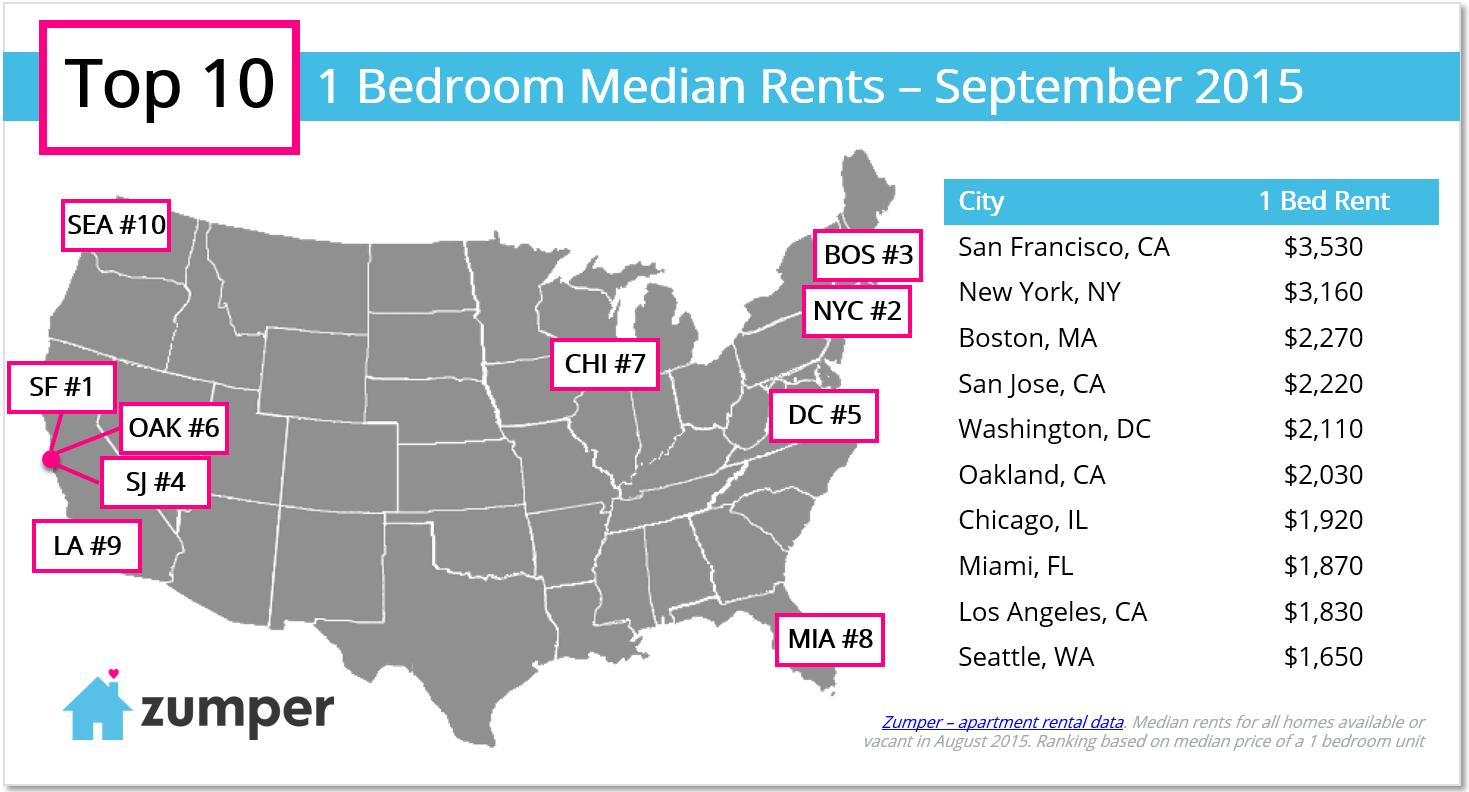 What 1 500 In Rent Gets You Across 10 U S Cities Nyc Neighborhoods Rent Prices City