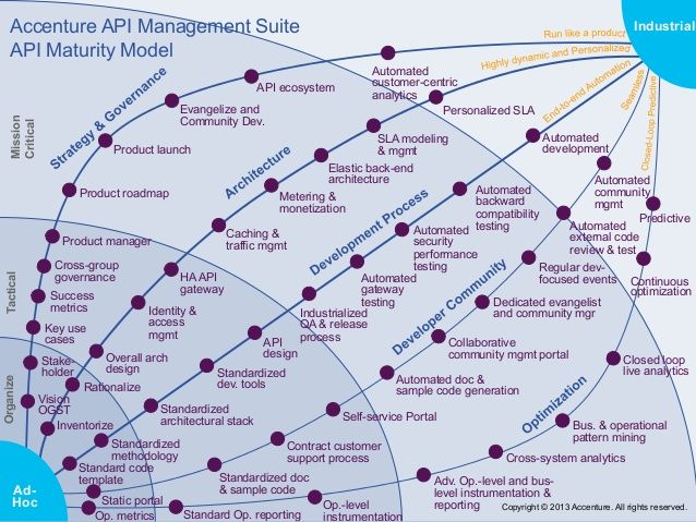 Pin by Hammans Stallings on Maturity Models | Maturity