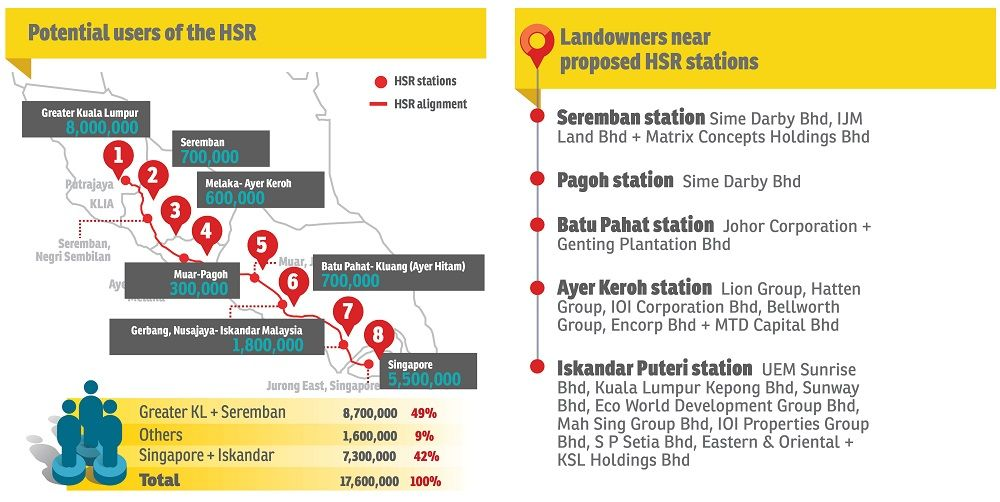 Time For Some Landbanking In Areas Near Hsr Stations Station