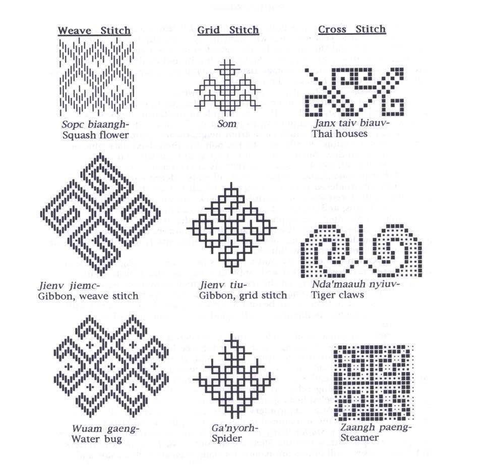 Hmoob sewing 101 | Hmong | Pinterest