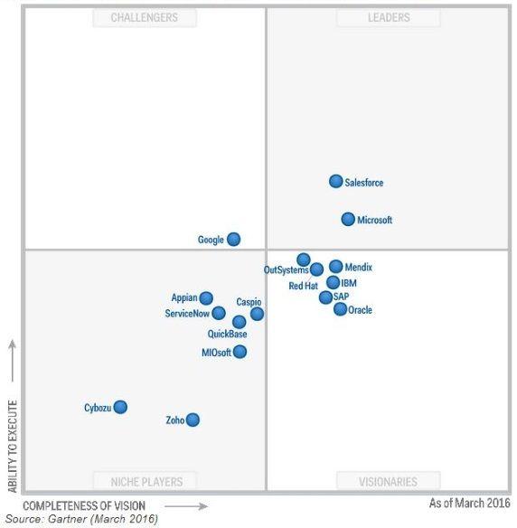 Magic Quadrant For Enterprise Application Platform As A Service