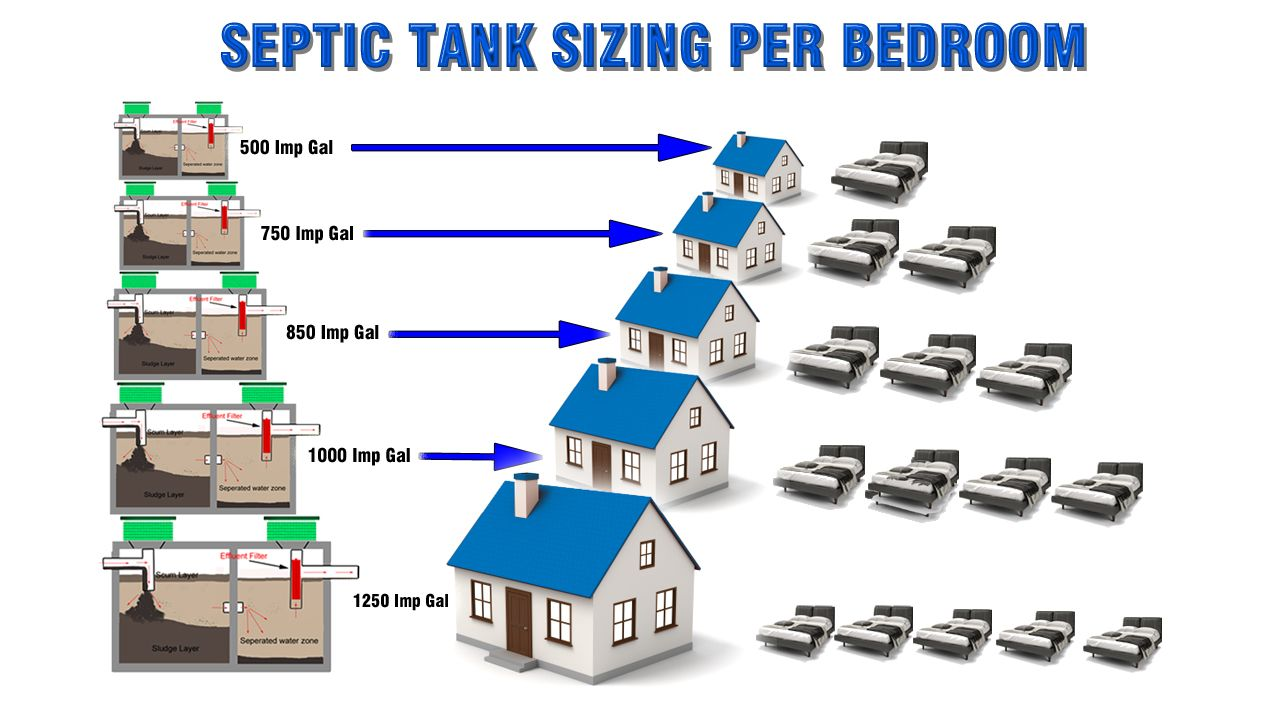 Assessing Septic System Sizing For Tank And Drain Field in