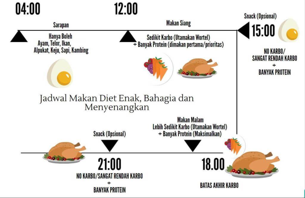 7 Hari Kurus Dengan Resep Menu Diet Debm Diet Enak Bahagia Menyenangkan Makanan Berat Badan Protein