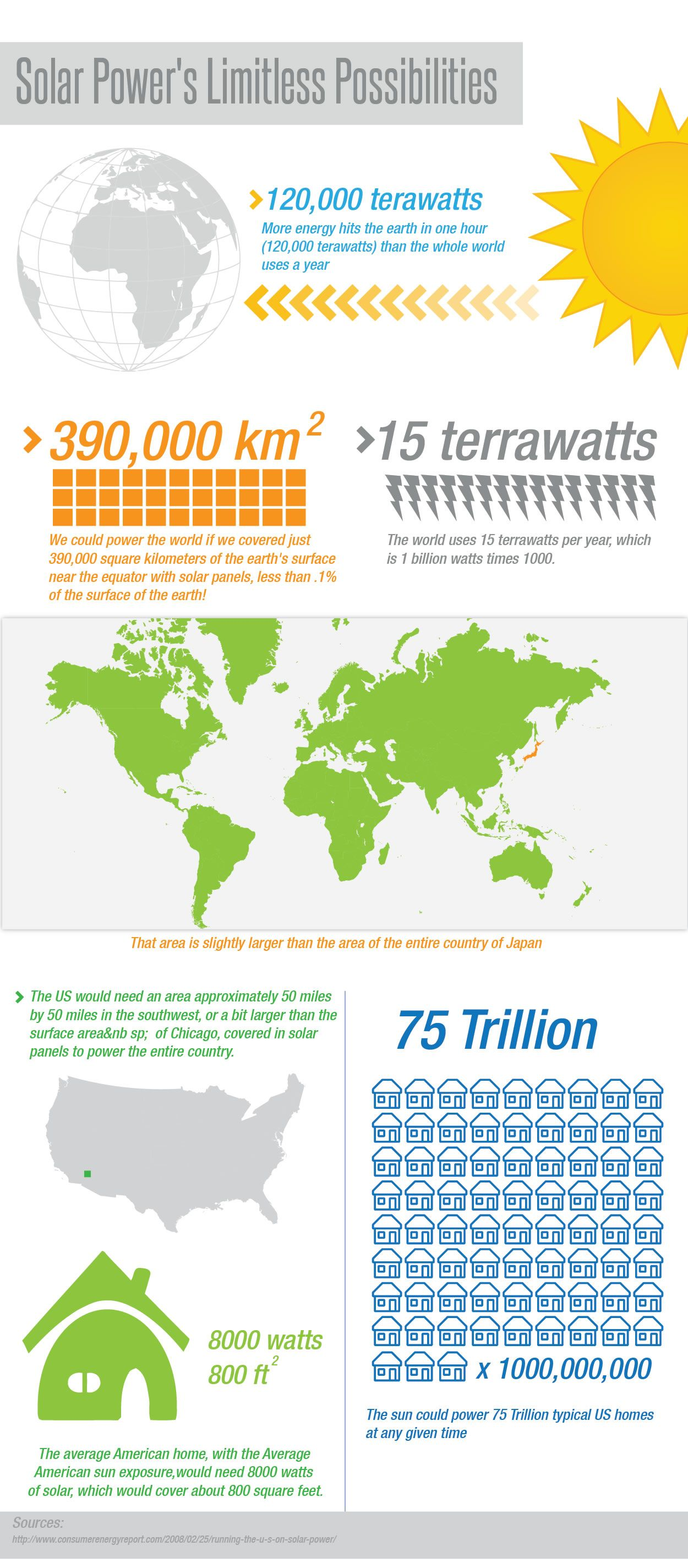 How Much Solar Power Is Available To Us With Images Solar Power Solar Facts Renewable Energy Systems