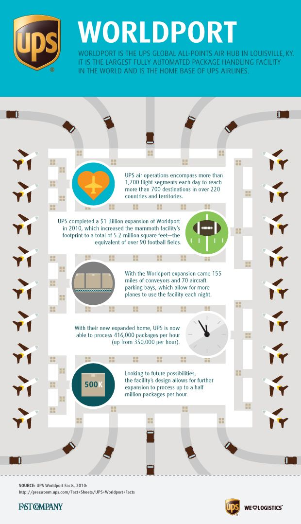 Worldport the ups sort facility infographics united parcel worldport the ups sort facility infographics united parcel service and parcel service ccuart Choice Image
