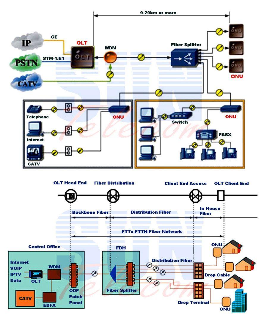 Fttx Ftth Solutions Fibre Optics Fiber Fiber Optic